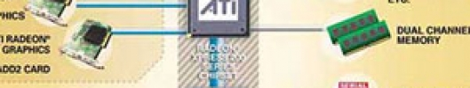 ATI chipset